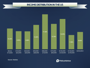 Chart showing the income distribution in the US