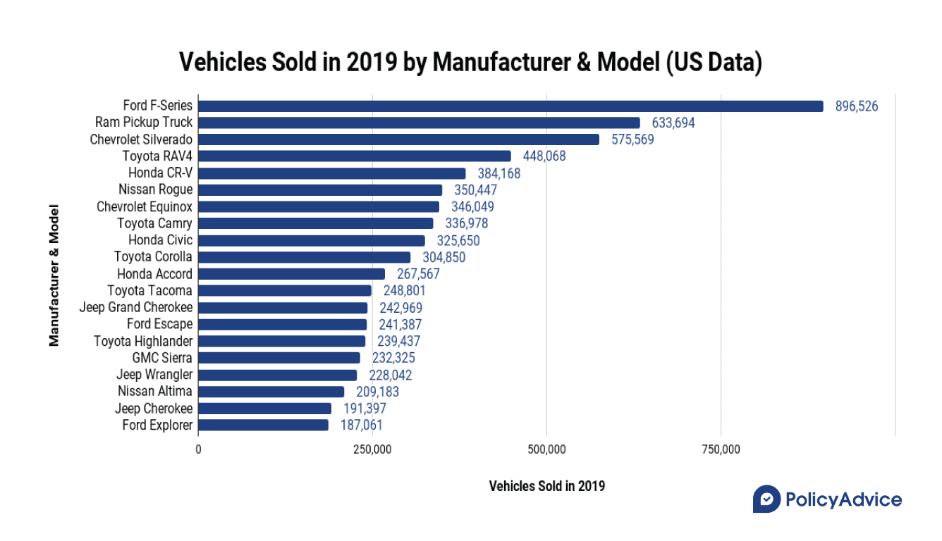 US Vehicles sold in 2019 by manufacturer and model